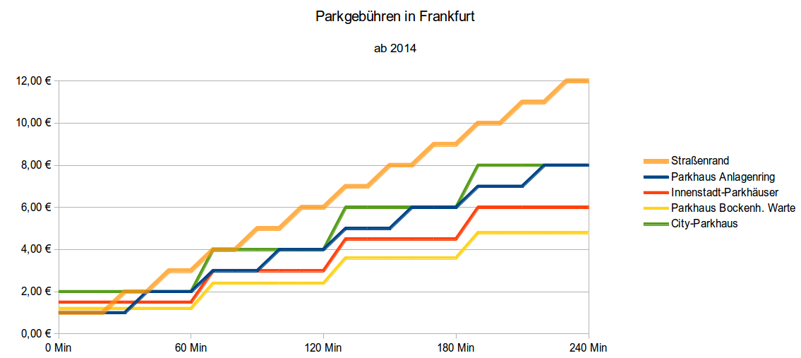 Parken-Frankfurt-2014