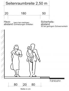 Quelle: Bräuer, Dirk / Schmitz, Andreas: Grundlagen der Fußverkehrsplanung. In: Handbuch der kommunalen Verkehrsplanung. Heidelberg 2004