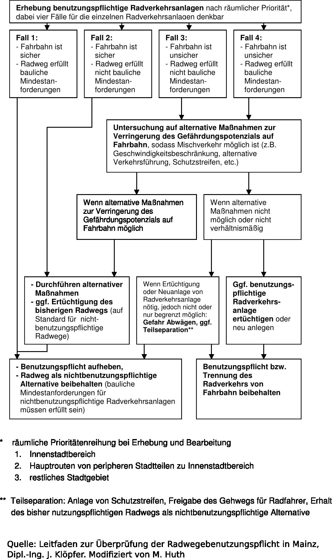 Radwegebenutzungpflicht- Flussdiagramm 2
