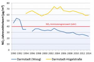 Stickoxid - Grenzwertüberschreitung Jahresmittelwert. Quelle: Anhang 1 zur Magistratsvorlage 2015/0370 der Stadt Darmstadt