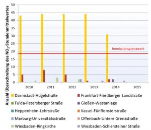 Stickoxid - Grenzwertüberschreitung Stundenmittelwert. Quelle: Anhang 1 zur Magistratsvorlage 2015/0370 der Stadt Darmstadt